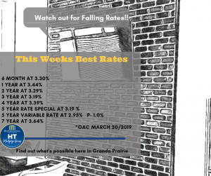 March 2019 Mortgages Rates started Falling!