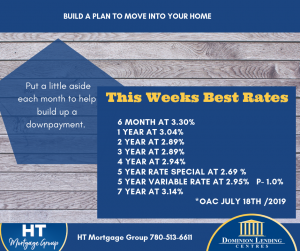 Canadian mortgage rates for 2019